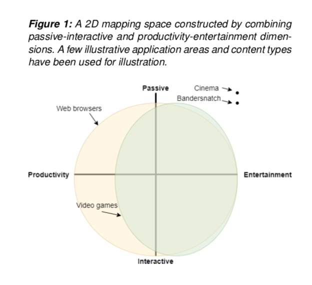 Figure 1: A 2D mapping space constructed by combining passive-interactive and productivity-entertainment dimen- sions. A few illustrative application areas and content types have been used for illustration.